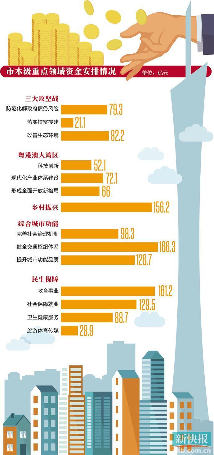 """408.3亿!广州这份""""民生大单""""接地气 教育事业占近四成"""