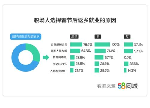 报告:春节后换城市工作人群中 3成人选择返乡发展