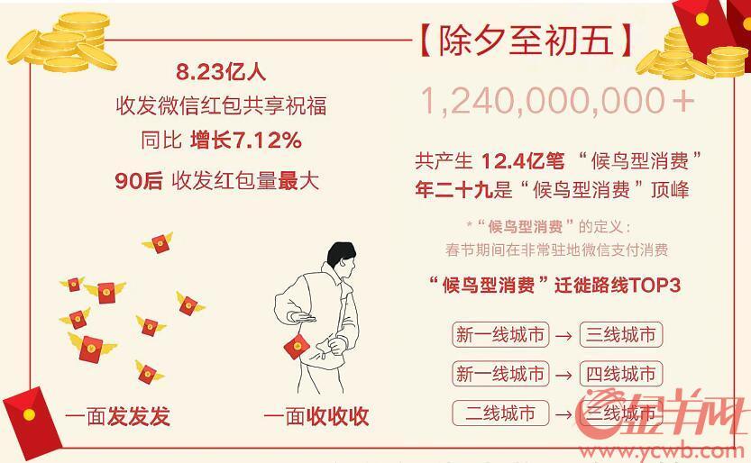 广东收发微信红包次数最多 候鸟型消费12.4亿笔