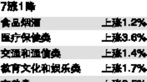 广州人越来越富裕?1月广州CPI环比上涨0.9%
