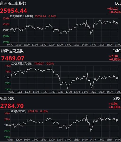 美股小幅收高道指漲逾60點 市場聚焦美聯儲會議紀要