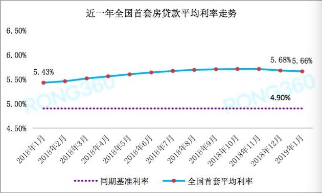 1月首套房貸利率繼續微降 一線城市穩定二線多數下調