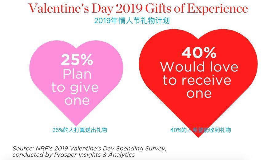 美国半数人不过情人节,中国呢?