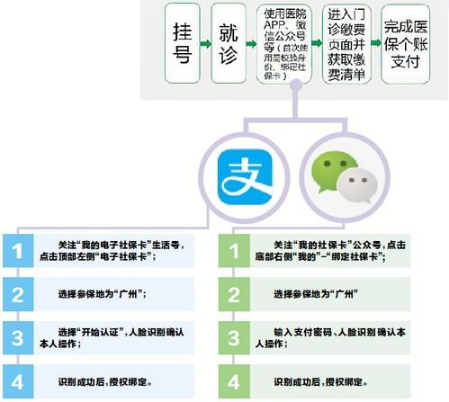 广州能够医保移动支付的医院达117家 刷脸十秒绑定