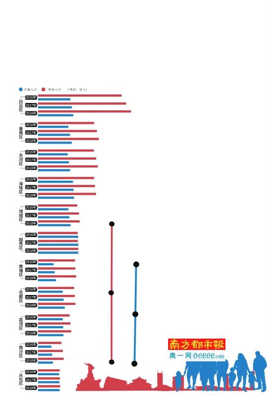 广州去年户籍人口增加29.82万人 越秀区首现下降