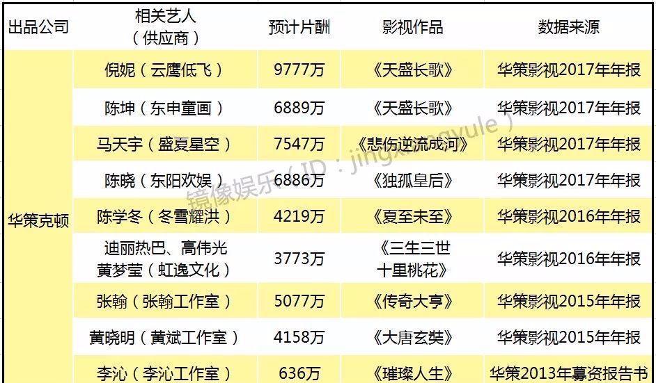 明星片酬曝光:陳坤6000萬,徐崢黃曉明4000萬