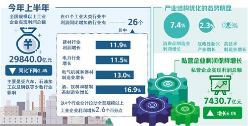 国家统计局:上半年消费品制造业利润增长较快