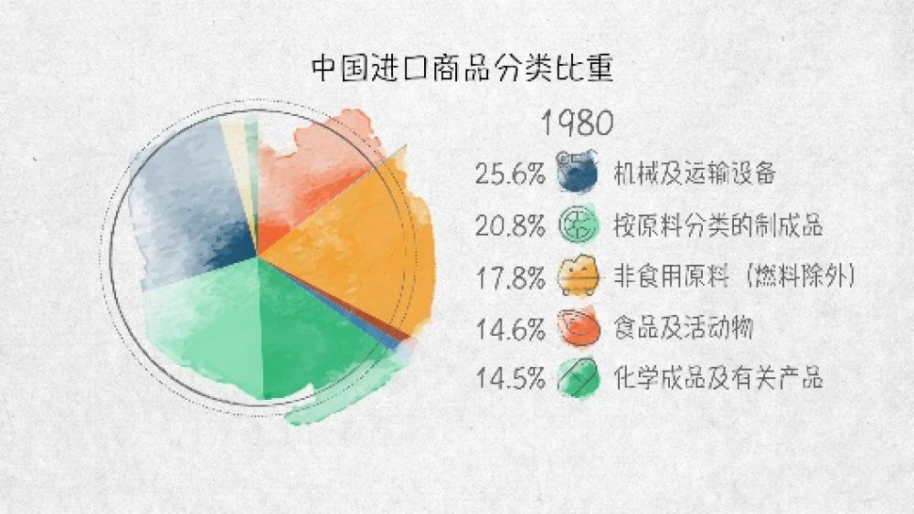 世界貿易發動機——100張圖回答,為什么說我們是開放的中國【一】