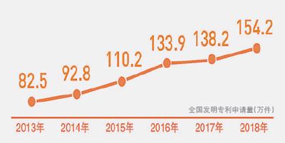 我国前11月发明专利申请123.8万件专利注活力 创新添动力