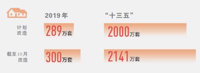 今年棚改已开工300万套(新数据 新看点⑤)