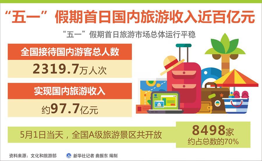 """""""五一""""假期首日國內旅游收入近百億元"""
